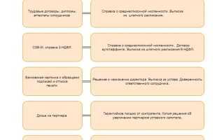 Образец запроса информации или документов на 2020 и 2021 годы
