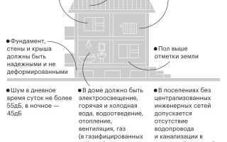 Требования к дому при постоянной прописке