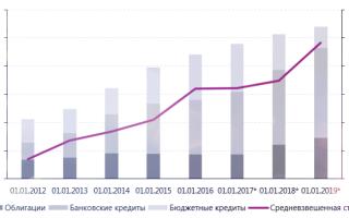 Расчет средневзвешенной ставки по потребительским кредитам калькулятор